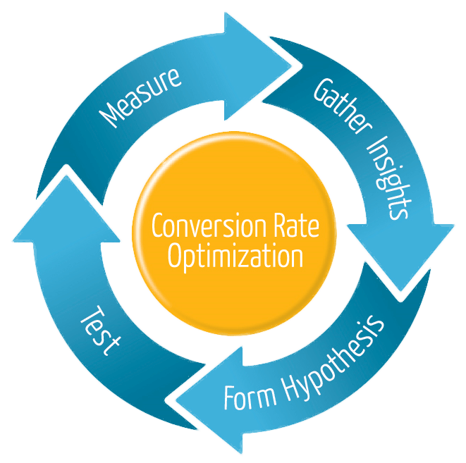 orange county ppc management optimization